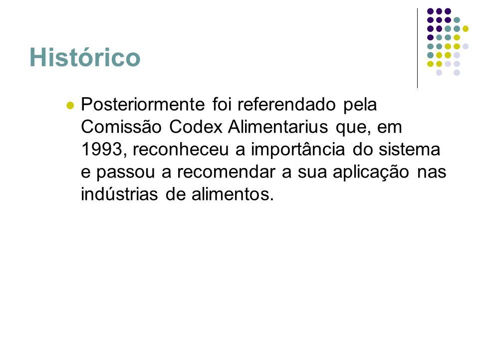 Histórico Posteriormente foi referendado pela Comissão Codex Alimentarius que, em 1993, reconheceu a importância do sistema e passou a recomendar a su