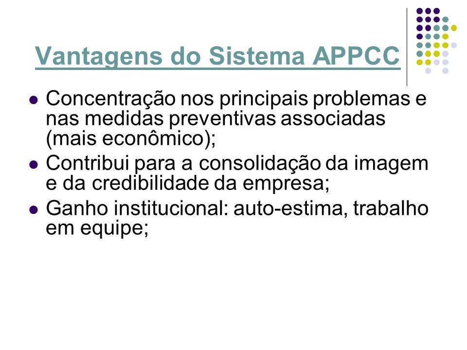 Vantagens do Sistema APPCC Concentração nos principais problemas e nas medidas preventivas associadas (mais econômico); Contribui para a consolidação
