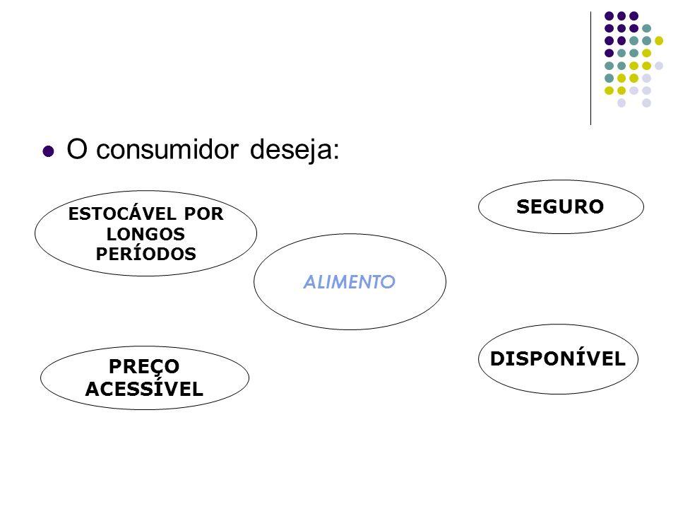 O consumidor deseja: ALIMENTO SEGURO DISPONÍVEL ESTOCÁVEL POR LONGOS PERÍODOS PREÇO ACESSÍVEL