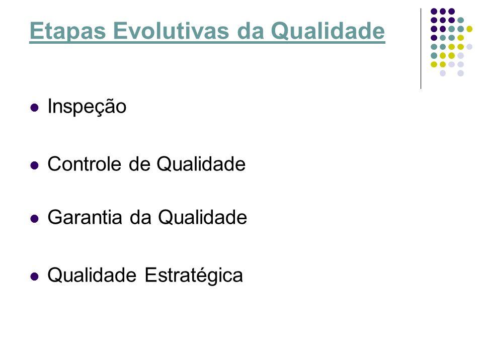Etapas Evolutivas da Qualidade Inspeção Controle de Qualidade Garantia da Qualidade Qualidade Estratégica