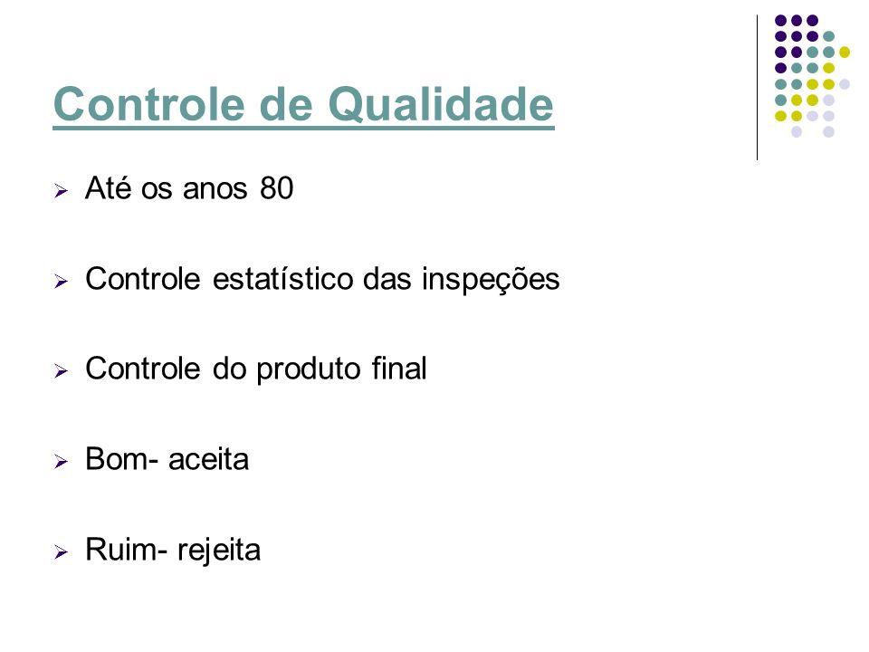 Controle de Qualidade Até os anos 80 Controle estatístico das inspeções Controle do produto final Bom- aceita Ruim- rejeita