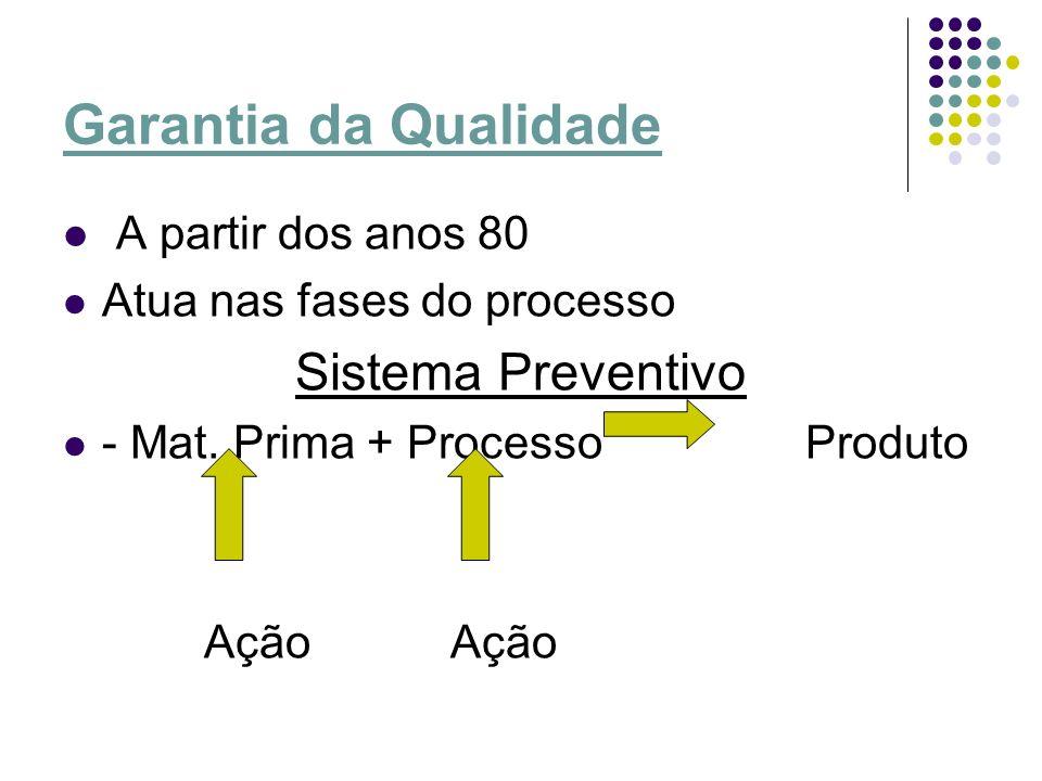 Garantia da Qualidade A partir dos anos 80 Atua nas fases do processo Sistema Preventivo - Mat. Prima + Processo Produto Ação Ação