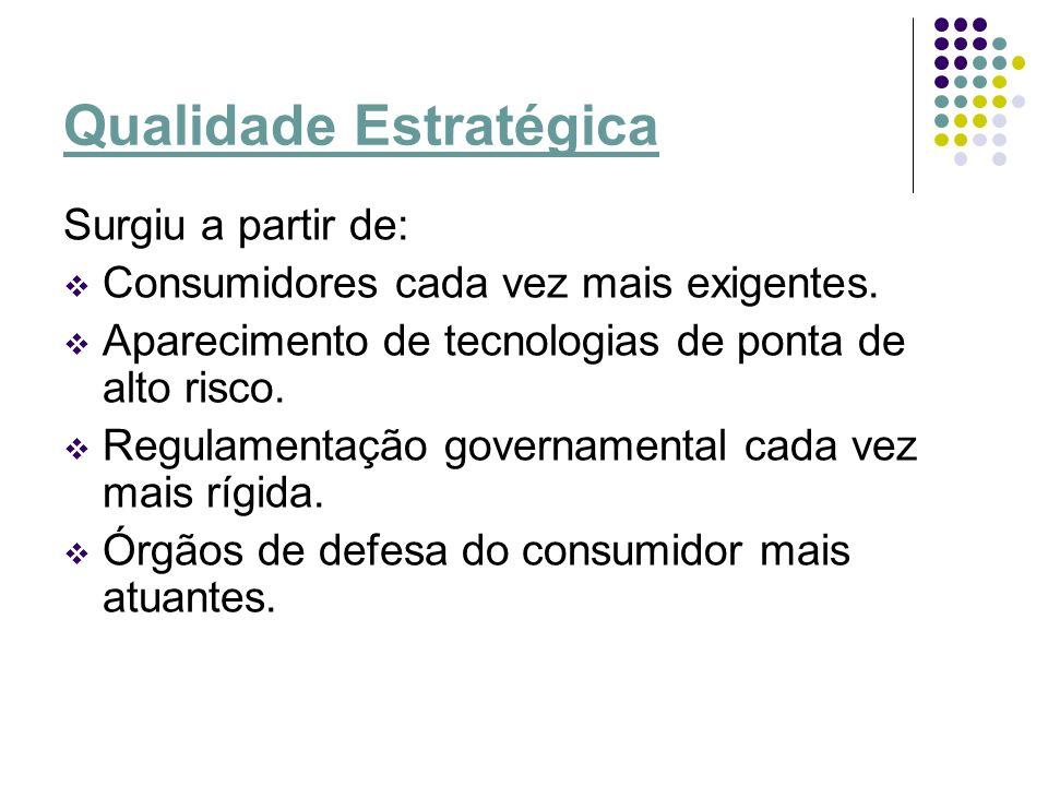 Qualidade Estratégica Surgiu a partir de: Consumidores cada vez mais exigentes. Aparecimento de tecnologias de ponta de alto risco. Regulamentação gov