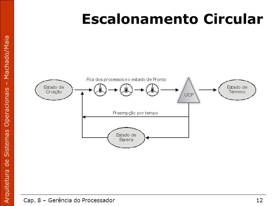 Arquitetura de Sistemas Operacionais – Machado/Maia Cap. 8 – Gerência do Processador12 Escalonamento Circular