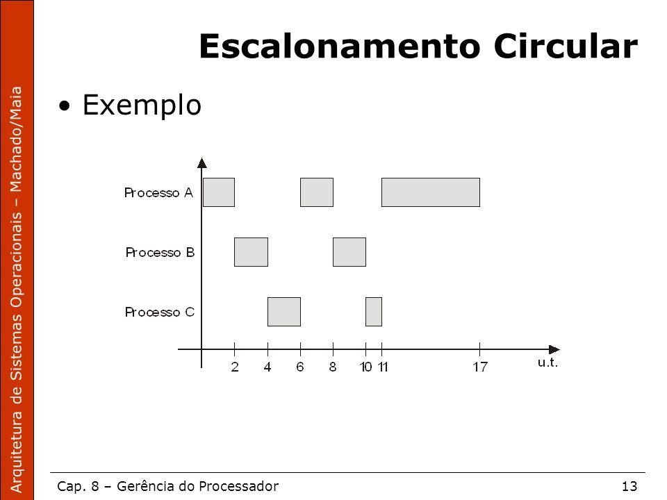 Arquitetura de Sistemas Operacionais – Machado/Maia Cap. 8 – Gerência do Processador13 Escalonamento Circular Exemplo