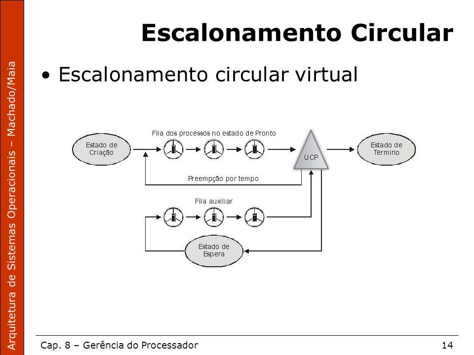 Arquitetura de Sistemas Operacionais – Machado/Maia Cap. 8 – Gerência do Processador14 Escalonamento Circular Escalonamento circular virtual
