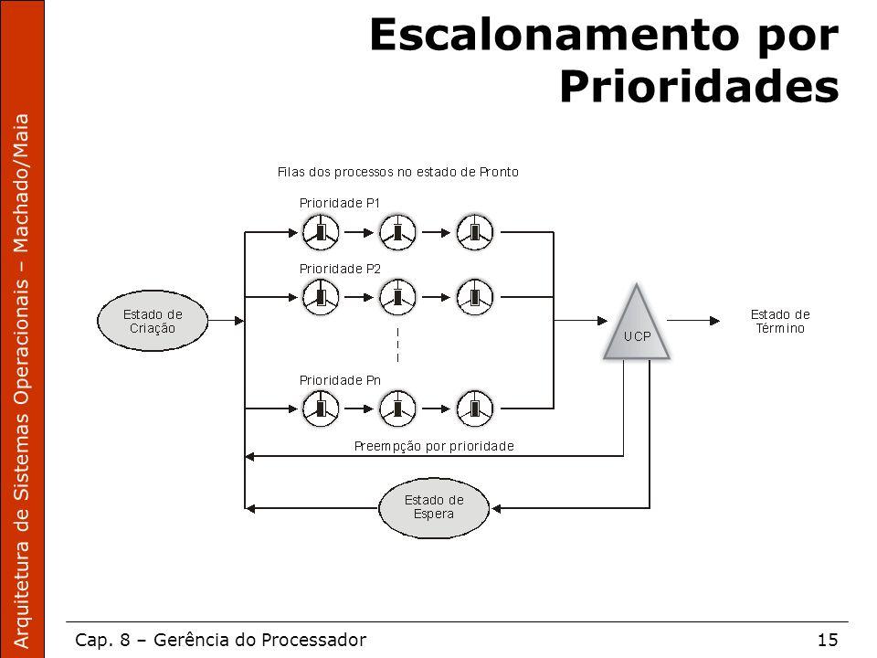 Arquitetura de Sistemas Operacionais – Machado/Maia Cap. 8 – Gerência do Processador15 Escalonamento por Prioridades