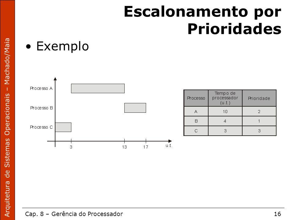 Arquitetura de Sistemas Operacionais – Machado/Maia Cap. 8 – Gerência do Processador16 Escalonamento por Prioridades Exemplo