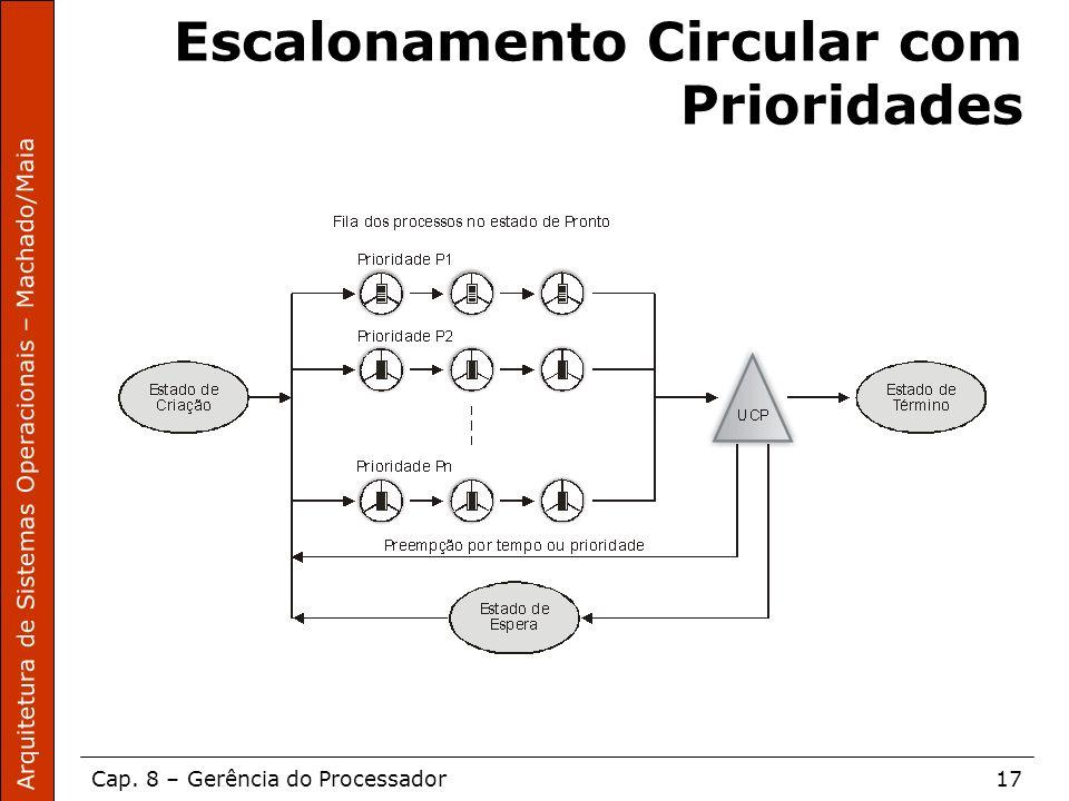 Arquitetura de Sistemas Operacionais – Machado/Maia Cap. 8 – Gerência do Processador17 Escalonamento Circular com Prioridades