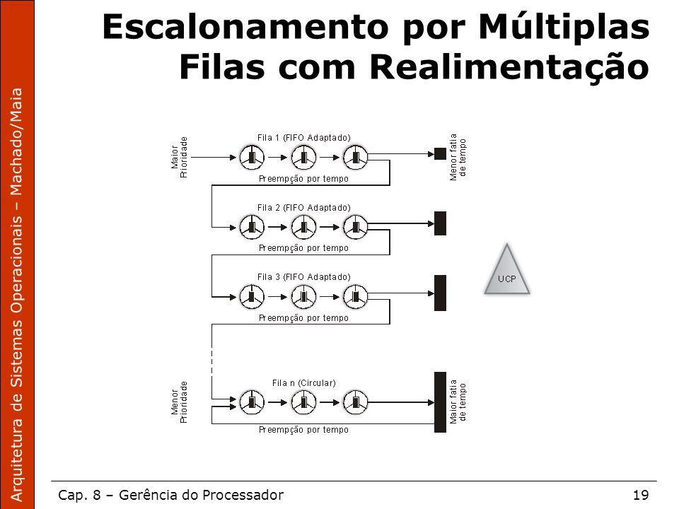 Arquitetura de Sistemas Operacionais – Machado/Maia Cap. 8 – Gerência do Processador19 Escalonamento por Múltiplas Filas com Realimentação