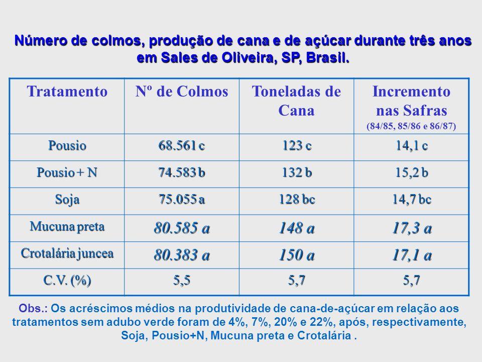 Número de colmos, produção de cana e de açúcar durante três anos em Sales de Oliveira, SP, Brasil. TratamentoNº de ColmosToneladas de Cana Incremento