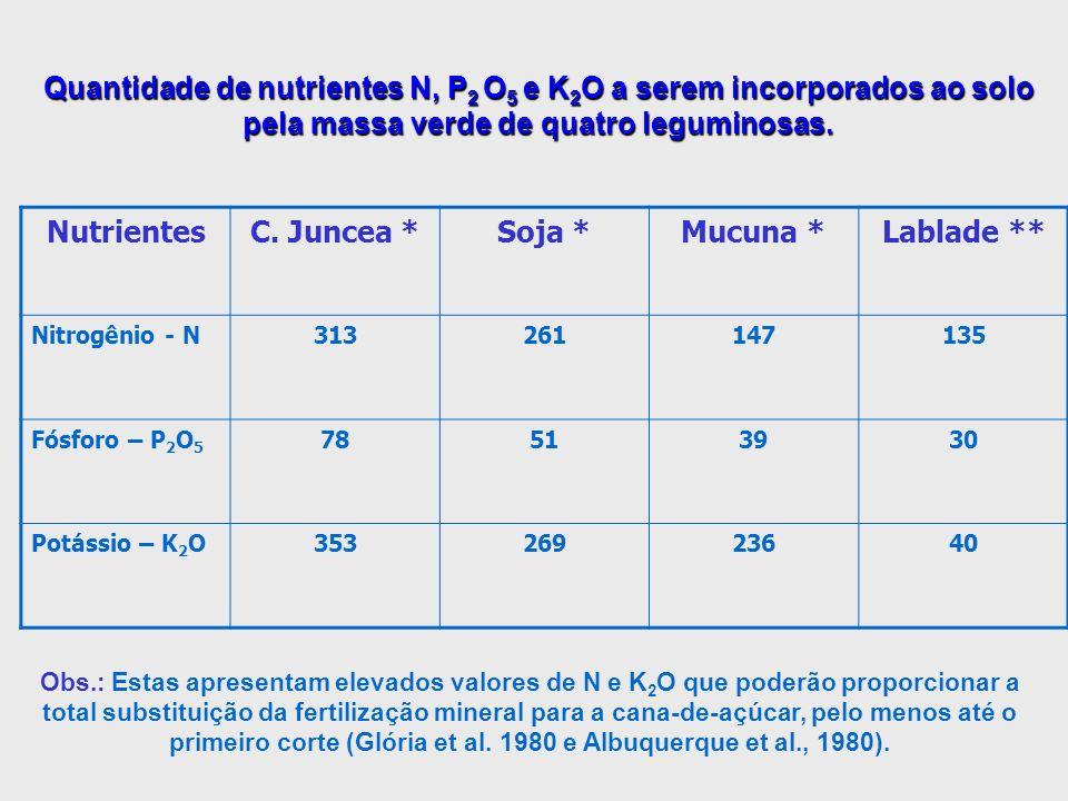 Quantidade de nutrientes N, P 2 O 5 e K 2 O a serem incorporados ao solo pela massa verde de quatro leguminosas. Obs.: Estas apresentam elevados valor