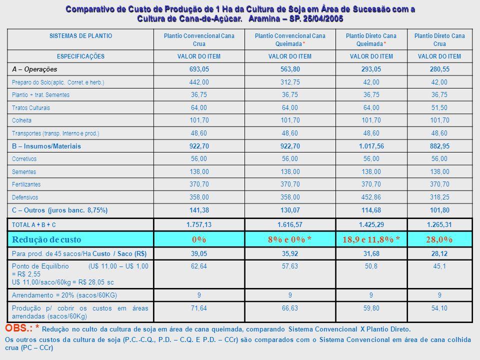 Comparativo de Custo de Produção de 1 Ha da Cultura de Soja em Área de Sucessão com a Cultura de Cana-de-Açúcar. Aramina – SP. 25/04/2005 SISTEMAS DE