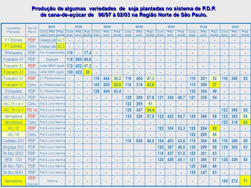 Variedades Plantadas Sist. De Plantio 96/9797/9898/9999/0000/0101/0202/03 Ciclo (dias) PlHa (xmil) Prod. (sc/Há) Ciclo (dias) PlHa (xmil) Prod. (sc/Há