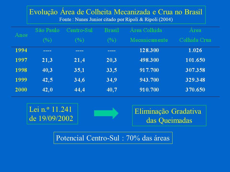 Evolução Área de Colheita Mecanizada e Crua no Brasil Fonte : Nunes Junior citado por Ripoli & Ripoli (2004) Lei n. o 11.241 de 19/09/2002 Eliminação