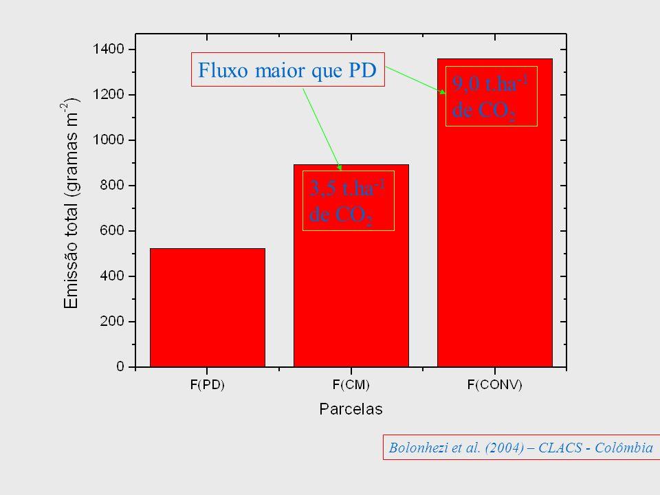 3,5 t.ha -1 de CO 2 9,0 t.ha -1 de CO 2 Fluxo maior que PD Bolonhezi et al. (2004) – CLACS - Colômbia