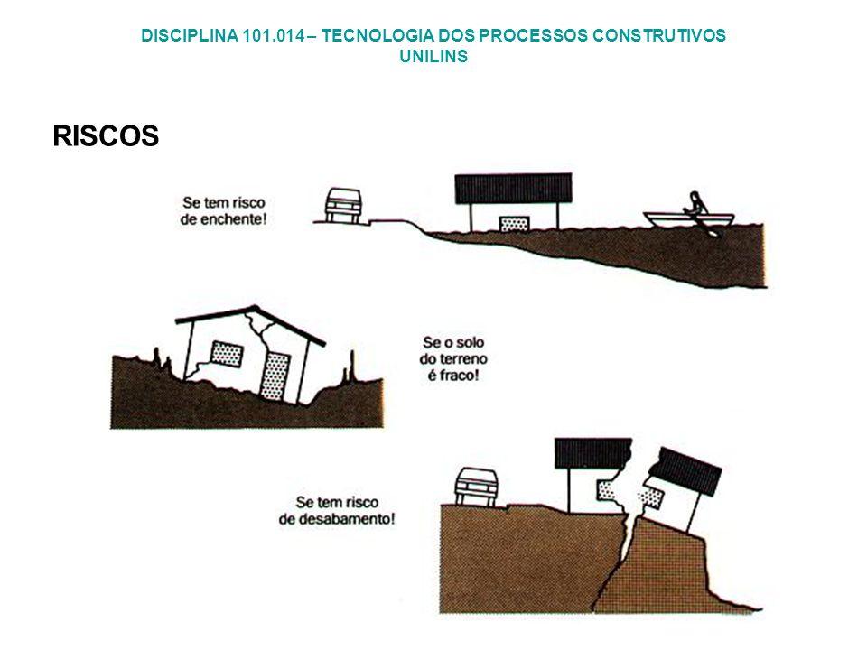 DISCIPLINA 101.014 – TECNOLOGIA DOS PROCESSOS CONSTRUTIVOS UNILINS RISCOS