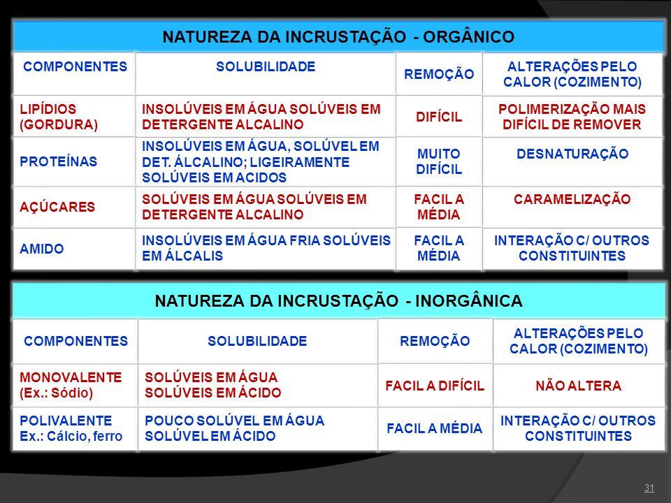 31 NATUREZA DA INCRUSTAÇÃO - ORGÂNICO COMPONENTES SOLUBILIDADE REMOÇÃO ALTERAÇÕES PELO CALOR (COZIMENTO) LIPÍDIOS (GORDURA) INSOLÚVEIS EM ÁGUA SOLÚVEI