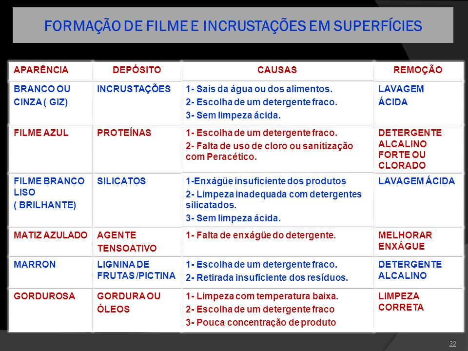 FORMAÇÃO DE FILME E INCRUSTAÇÕES EM SUPERFÍCIES 32 REMOÇÃOCAUSASDEPÓSITOAPARÊNCIA LAVAGEM ÁCIDA 1- Sais da água ou dos alimentos. 2- Escolha de um det