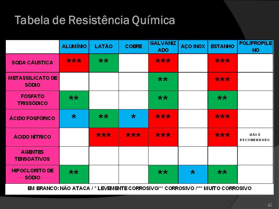 Tabela de Resistência Química 41 * *