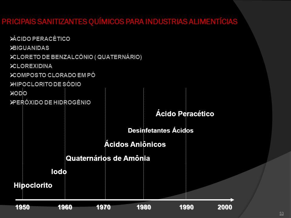 53 PRICIPAIS SANITIZANTES QUÍMICOS PARA INDUSTRIAS ALIMENTÍCIAS ÁCIDO PERACÉTICO BIGUANIDAS HIPOCLORITO DE SÓDIO IODO CLORETO DE BENZALCÔNIO ( QUATERN