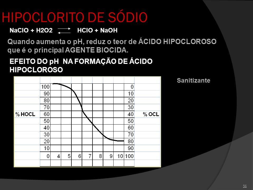56 HIPOCLORITO DE SÓDIO NaClO + H2O2 HClO + NaOH Quando aumenta o pH, reduz o teor de ÁCIDO HIPOCLOROSO que é o principal AGENTE BIOCIDA. EFEITO DO pH