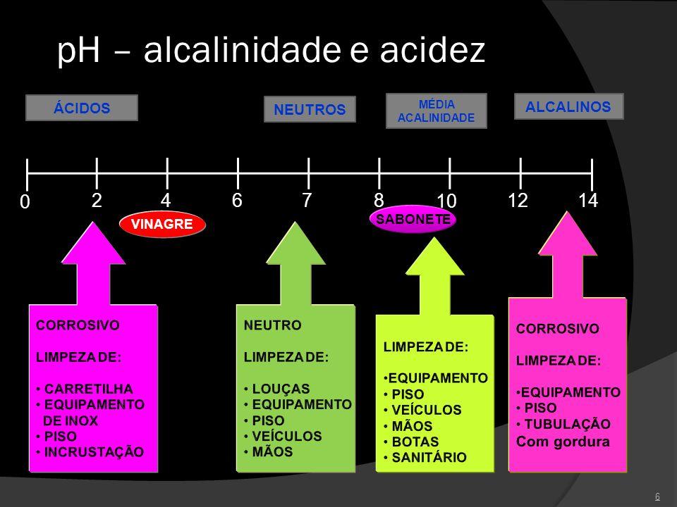pH – alcalinidade e acidez 6 0 24678 10 1214 ÁCIDOS NEUTROS ALCALINOS MÉDIA ACALINIDADE VINAGRE SABONETE
