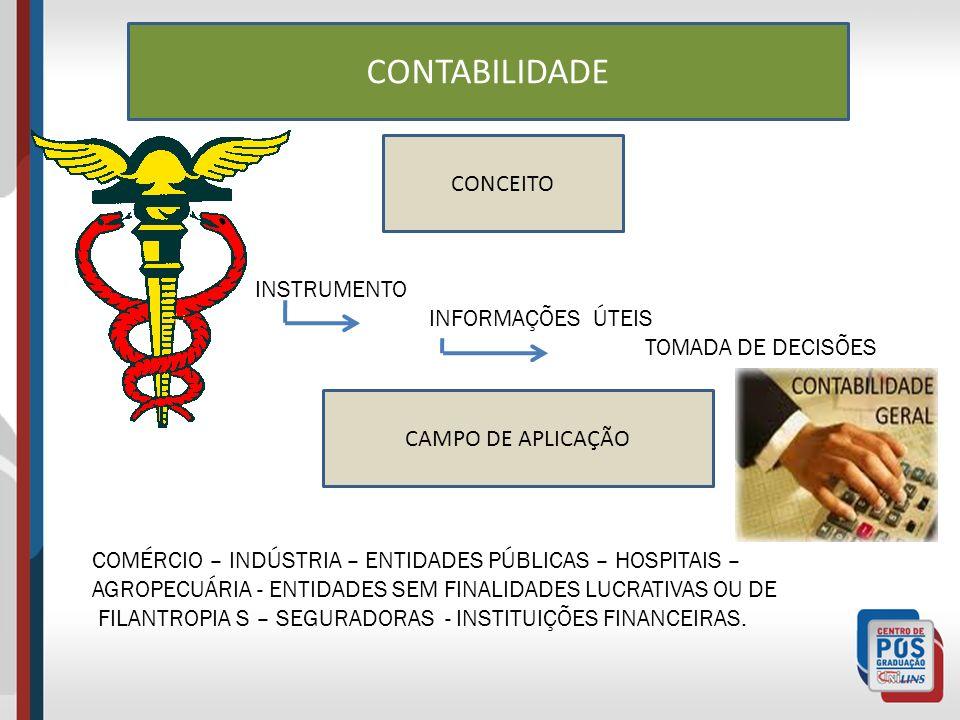 CONTABILIDADE CONCEITO INSTRUMENTO INFORMAÇÕES ÚTEIS TOMADA DE DECISÕES CAMPO DE APLICAÇÃO COMÉRCIO – INDÚSTRIA – ENTIDADES PÚBLICAS – HOSPITAIS – AGROPECUÁRIA - ENTIDADES SEM FINALIDADES LUCRATIVAS OU DE FILANTROPIA S – SEGURADORAS - INSTITUIÇÕES FINANCEIRAS.