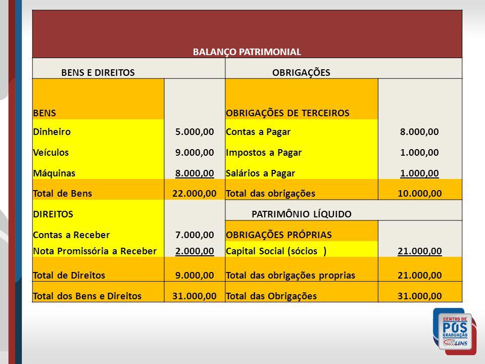 BALANÇO PATRIMONIAL BENS E DIREITOS OBRIGAÇÕES BENS OBRIGAÇÕES DE TERCEIROS Dinheiro5.000,00Contas a Pagar8.000,00 Veículos9.000,00Impostos a Pagar1.000,00 Máquinas8.000,00Salários a Pagar1.000,00 Total de Bens22.000,00Total das obrigações10.000,00 DIREITOS PATRIMÔNIO LÍQUIDO Contas a Receber7.000,00OBRIGAÇÕES PRÓPRIAS Nota Promissória a Receber2.000,00Capital Social (sócios )21.000,00 Total de Direitos9.000,00Total das obrigações proprias21.000,00 Total dos Bens e Direitos31.000,00Total das Obrigações31.000,00