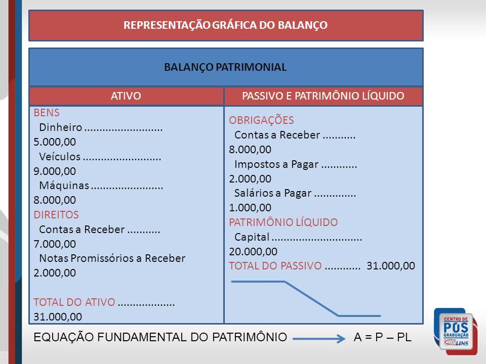 REPRESENTAÇÃO GRÁFICA DO BALANÇO BALANÇO PATRIMONIAL BENS Dinheiro..........................