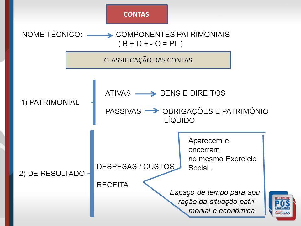 CONTAS NOME TÉCNICO: COMPONENTES PATRIMONIAIS ( B + D + - O = PL ) CLASSIFICAÇÃO DAS CONTAS 1) PATRIMONIAL ATIVAS BENS E DIREITOS PASSIVAS OBRIGAÇÕES E PATRIMÔNIO LÍQUIDO 2) DE RESULTADO DESPESAS / CUSTOS RECEITA Aparecem e encerram no mesmo Exercício Social.