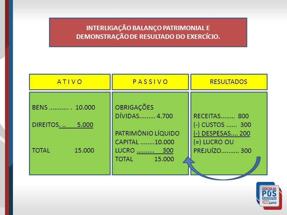 INTERLIGAÇÃO BALANÇO PATRIMONIAL E DEMONSTRAÇÃO DE RESULTADO DO EXERCÍCIO.