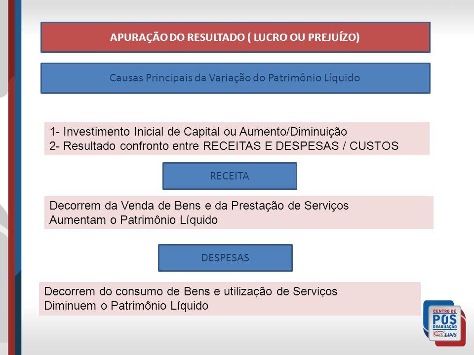 APURAÇÃO DO RESULTADO ( LUCRO OU PREJUÍZO) Causas Principais da Variação do Patrimônio Líquido 1- Investimento Inicial de Capital ou Aumento/Diminuição 2- Resultado confronto entre RECEITAS E DESPESAS / CUSTOS RECEITA Decorrem da Venda de Bens e da Prestação de Serviços Aumentam o Patrimônio Líquido DESPESAS Decorrem do consumo de Bens e utilização de Serviços Diminuem o Patrimônio Líquido