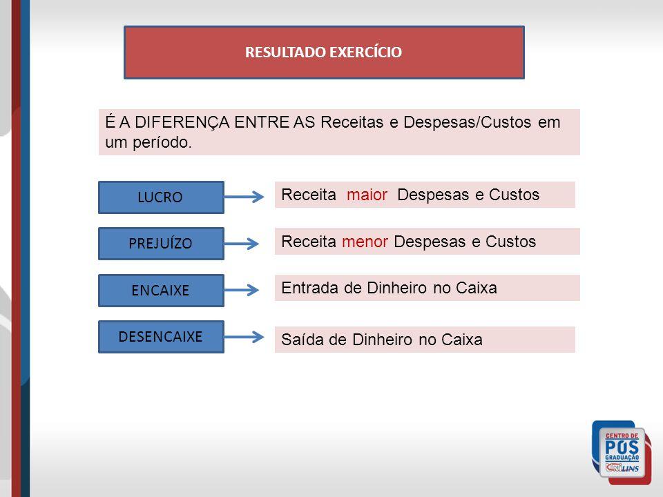 RESULTADO EXERCÍCIO É A DIFERENÇA ENTRE AS Receitas e Despesas/Custos em um período.