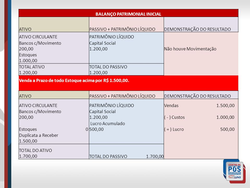 BALANÇO PATRIMONIAL INICIAL ATIVOPASSIVO + PATRIMÔNIO LÍQUIDODEMONSTRAÇÃO DO RESULTADO ATIVO CIRCULANTEPATRIMÔNIO LÍQUIDO Bancos c/Movimento 200,00 Capital Social 1.200,00Não houve Movimentação Estoques 1.000,00 TOTAL ATIVO 1.200,00 TOTAL DO PASSIVO 1.200,00 Venda a Prazo de todo Estoque acima por R$ 1.500,00.