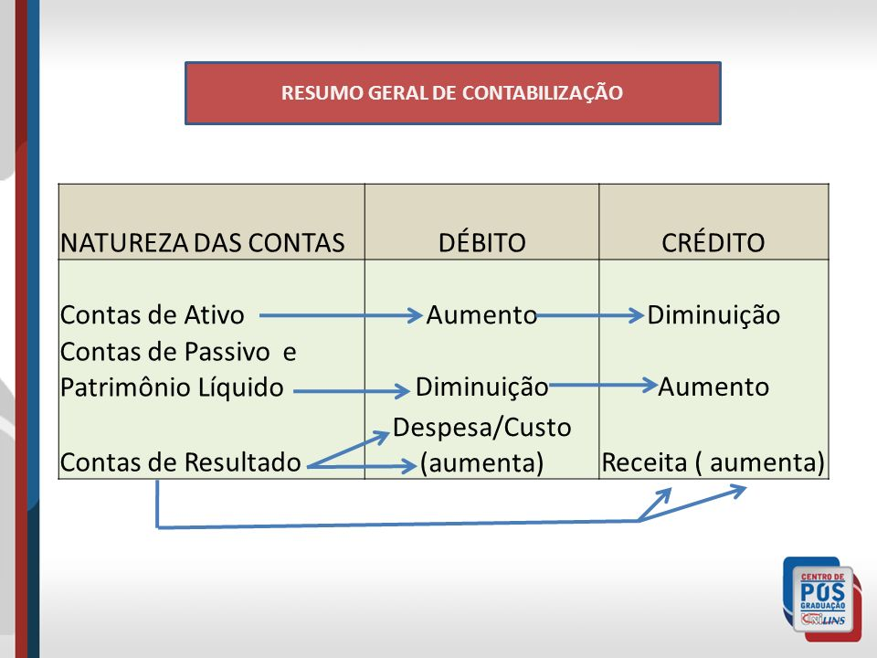 RESUMO GERAL DE CONTABILIZAÇÃO NATUREZA DAS CONTASDÉBITOCRÉDITO Contas de AtivoAumentoDiminuição Contas de Passivo e Patrimônio LíquidoDiminuiçãoAumento Contas de Resultado Despesa/Custo (aumenta)Receita ( aumenta)