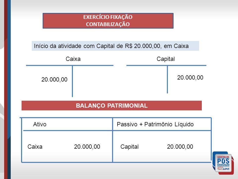 EXERCÍCIO FIXAÇÃO CONTABILIZAÇÃO Início da atividade com Capital de R$ 20.000,00, em Caixa CaixaCapital 20.000,00 BALANÇO PATRIMONIAL AtivoPassivo + Patrimônio Líquido Caixa 20.000,00Capital 20.000,00