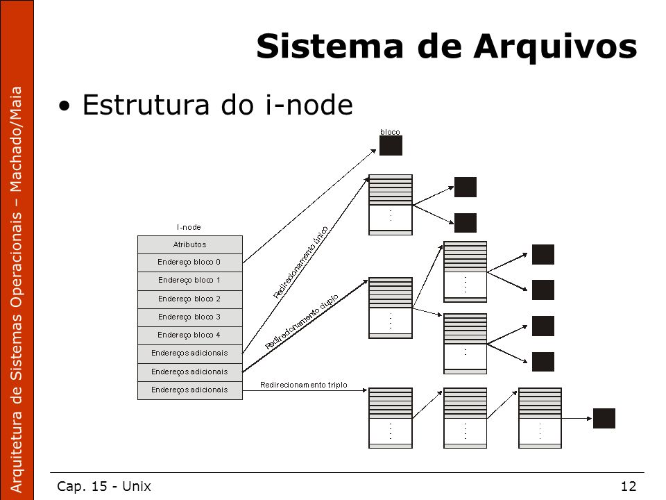 Arquitetura de Sistemas Operacionais – Machado/Maia Cap. 15 - Unix12 Sistema de Arquivos Estrutura do i-node