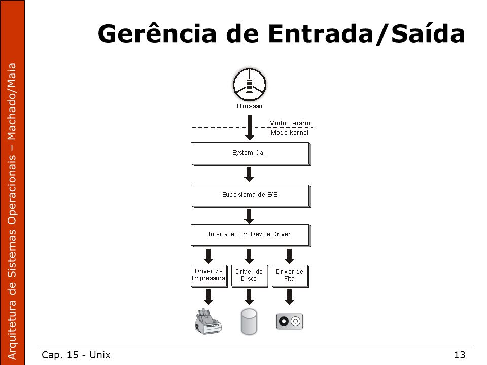 Arquitetura de Sistemas Operacionais – Machado/Maia Cap. 15 - Unix13 Gerência de Entrada/Saída