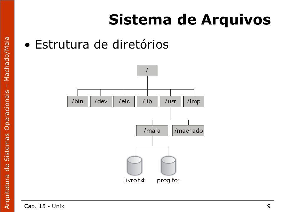 Arquitetura de Sistemas Operacionais – Machado/Maia Cap. 15 - Unix9 Sistema de Arquivos Estrutura de diretórios