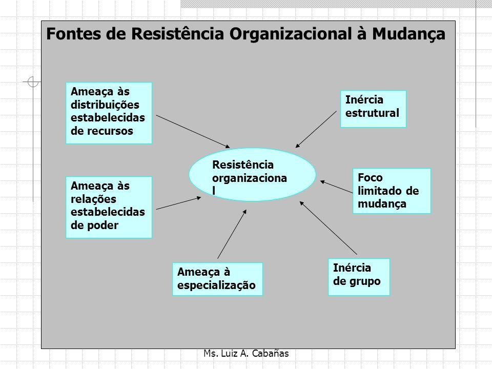 Ms. Luiz A. Cabañas Resistência a mudança Fontes de Resistência Individual à Mudança Processamento seletivo das informações Medo do desconhecido Hábit