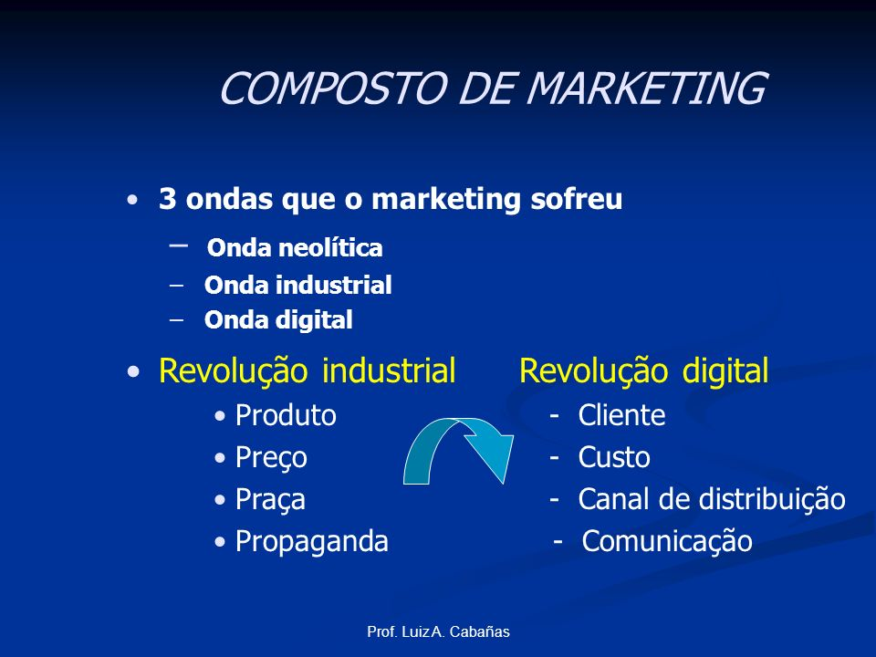 Prof. Luiz A. Cabañas COMPOSTO DE MARKETING 3 ondas que o marketing sofreu – Onda neolítica – Onda industrial – Onda digital Revolução industrial Revo