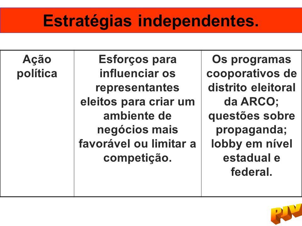 Ação política Esforços para influenciar os representantes eleitos para criar um ambiente de negócios mais favorável ou limitar a competição. Os progra