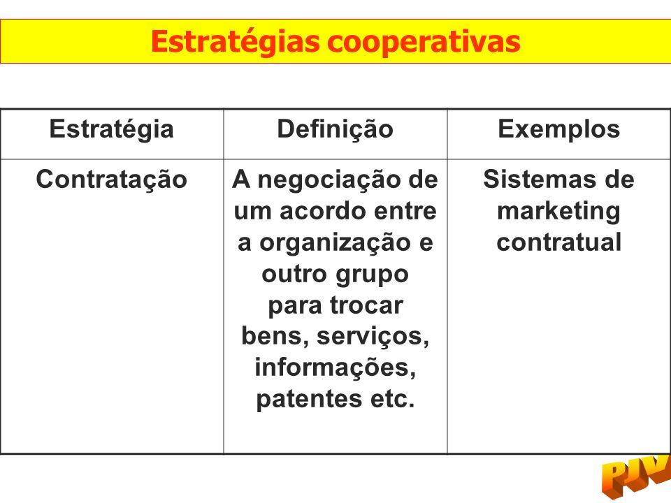 EstratégiaDefiniçãoExemplos ContrataçãoA negociação de um acordo entre a organização e outro grupo para trocar bens, serviços, informações, patentes e