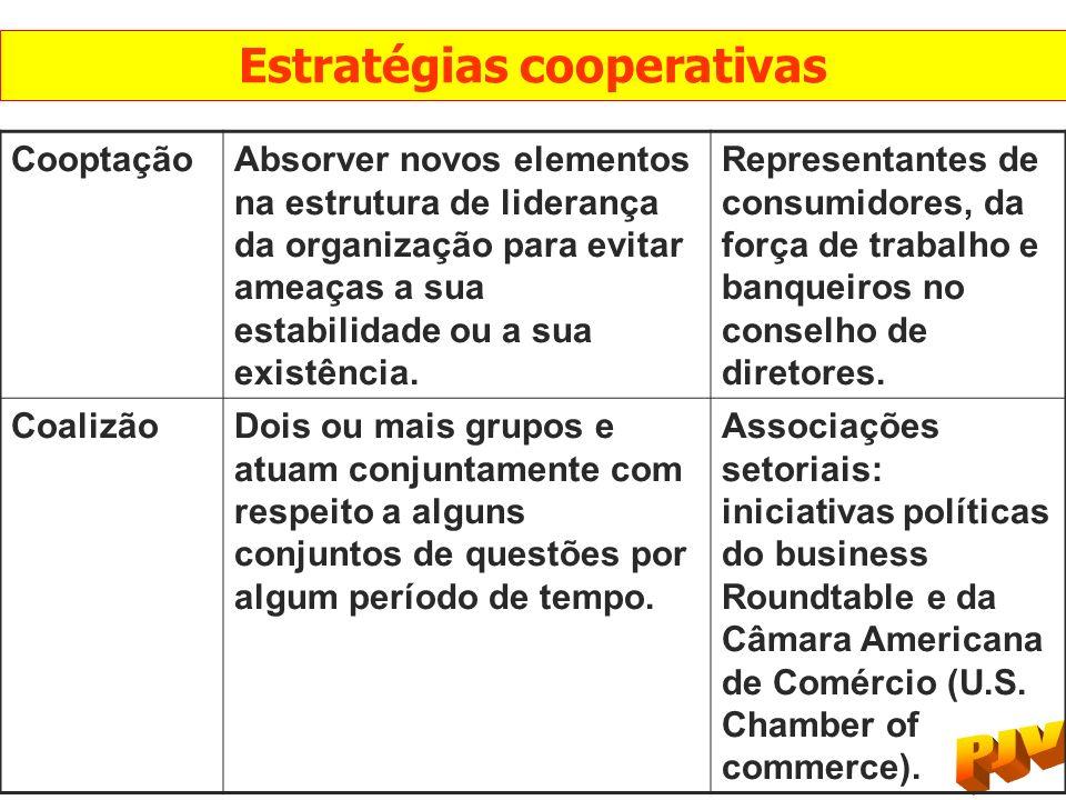 CooptaçãoAbsorver novos elementos na estrutura de liderança da organização para evitar ameaças a sua estabilidade ou a sua existência. Representantes