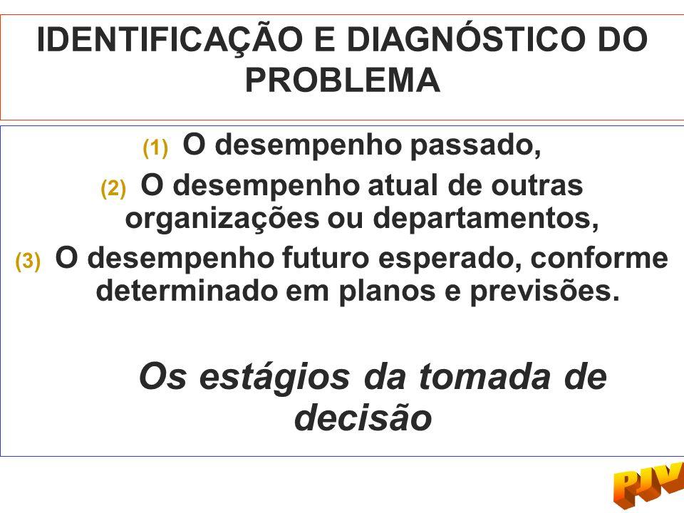 IDENTIFICAÇÃO E DIAGNÓSTICO DO PROBLEMA (1) O desempenho passado, (2) O desempenho atual de outras organizações ou departamentos, (3) O desempenho fut