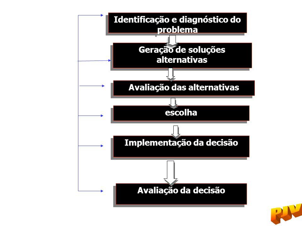 Identificação e diagnóstico do problema Geração de soluções alternativas Avaliação das alternativas escolha Implementação da decisão Avaliação da deci