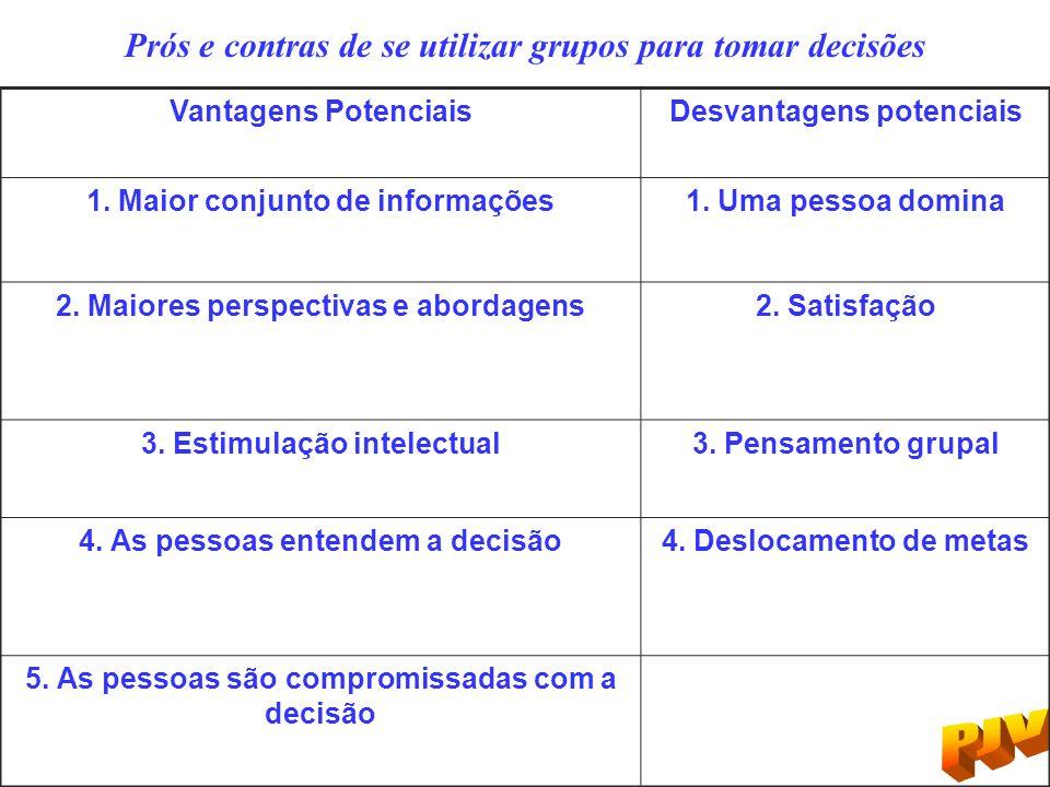 Vantagens PotenciaisDesvantagens potenciais 1. Maior conjunto de informações1. Uma pessoa domina 2. Maiores perspectivas e abordagens2. Satisfação 3.