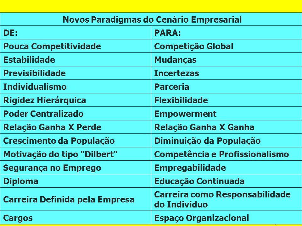 Novos Paradigmas do Cenário Empresarial DE:PARA: Pouca CompetitividadeCompetição Global EstabilidadeMudanças PrevisibilidadeIncertezas IndividualismoP