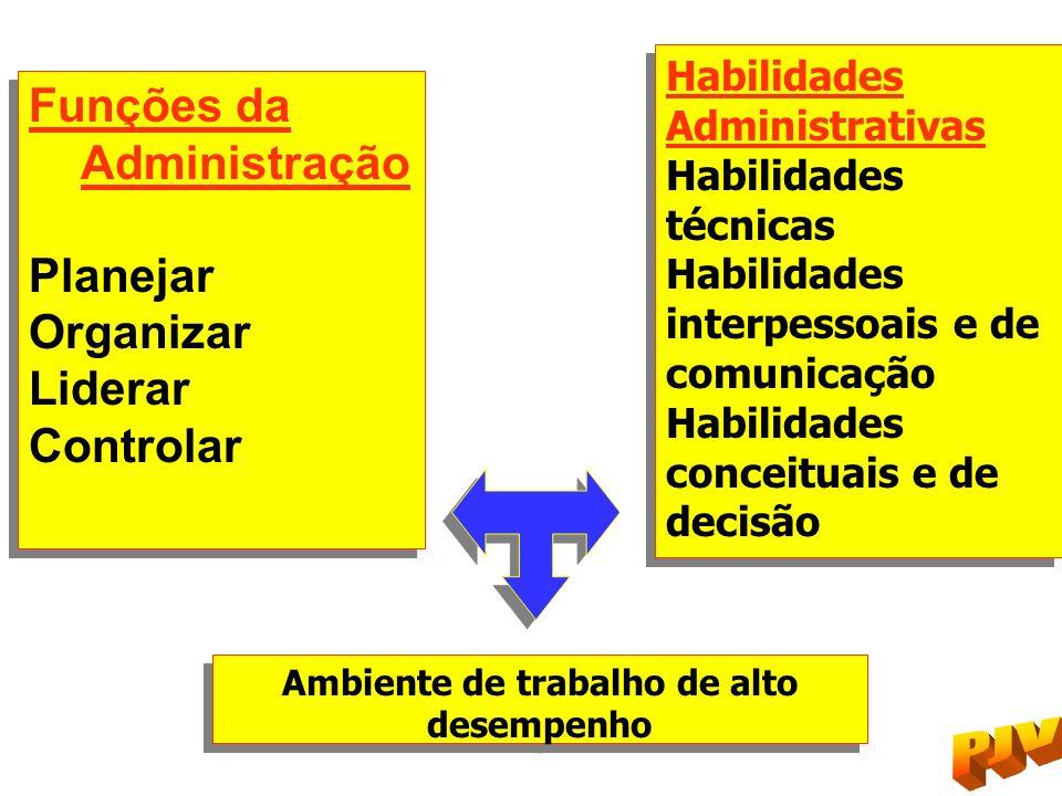 Funções da Administração Planejar Organizar Liderar Controlar Funções da Administração Planejar Organizar Liderar Controlar Habilidades Administrativa
